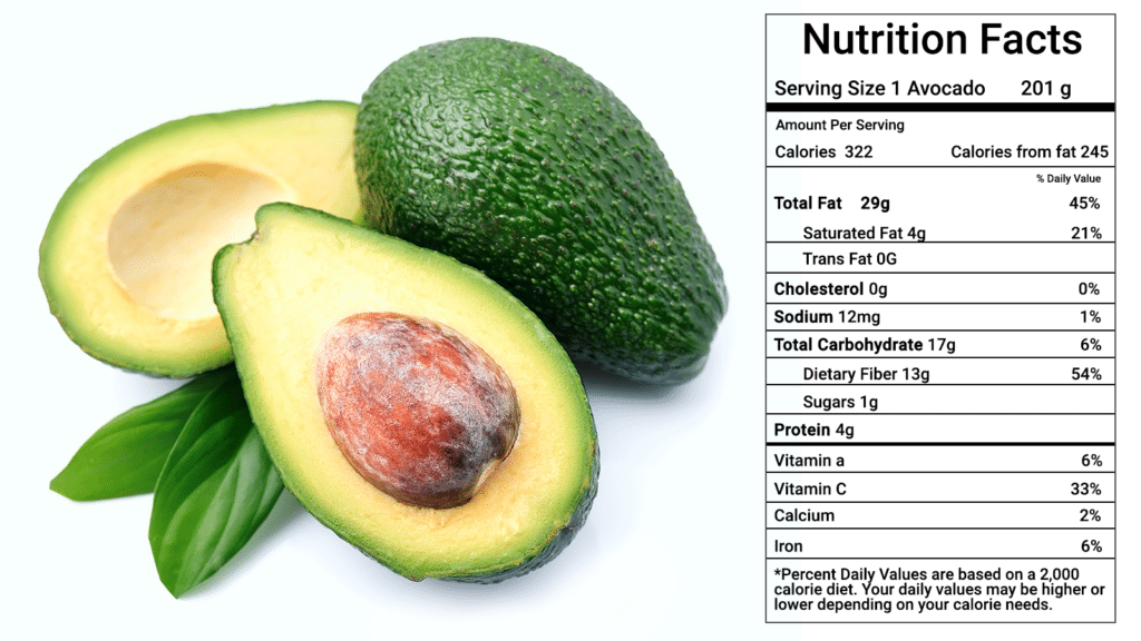 Scientists Explain What Happens to Your Body When You Eat An Avocado Every Day