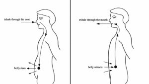 5 Scientifically Proven Breathing Techniques For Stress and Anxiety